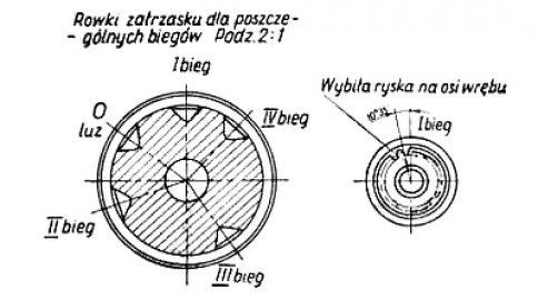 Rys S-93 Oznaczenie wałka przesuwek